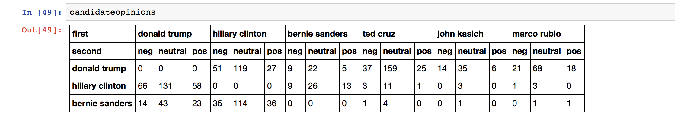 candidate to candidate sentiment table