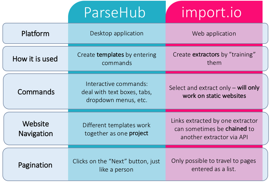 ParseHub Import io Comparison – which alternative for web scraping?