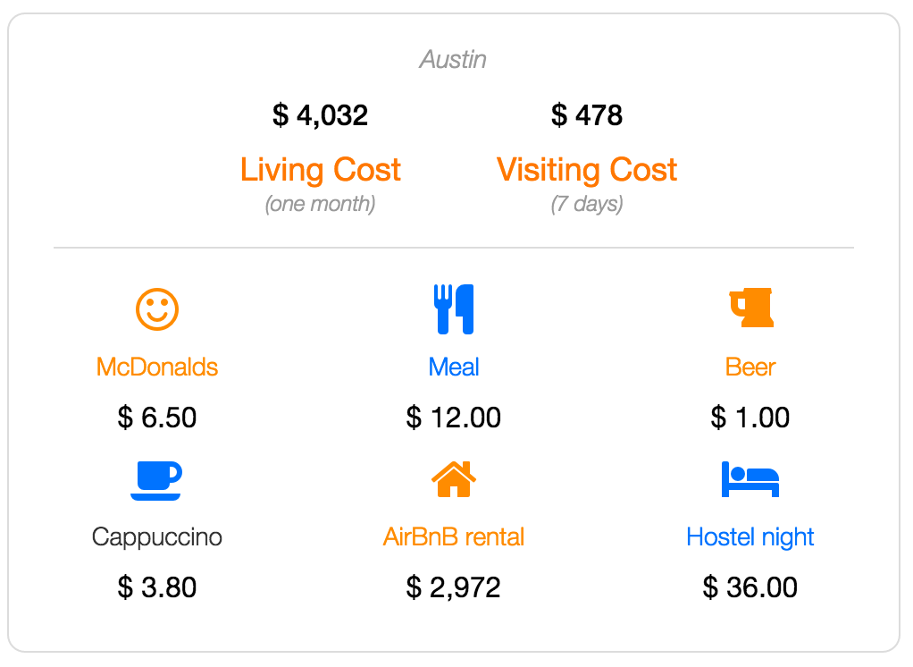 austin cost of living and visiting data