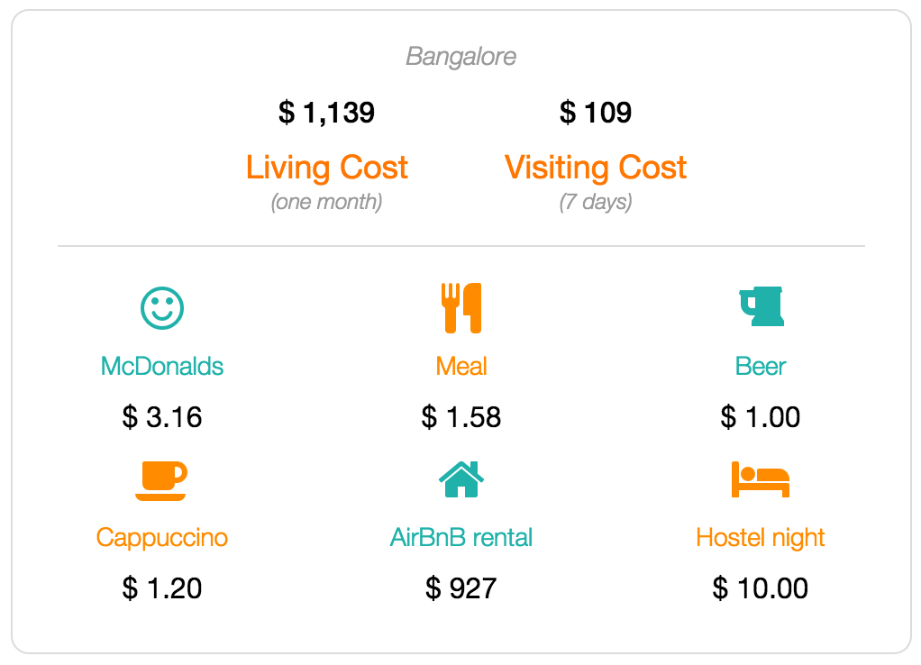 Bangalore cost of living and visiting data
