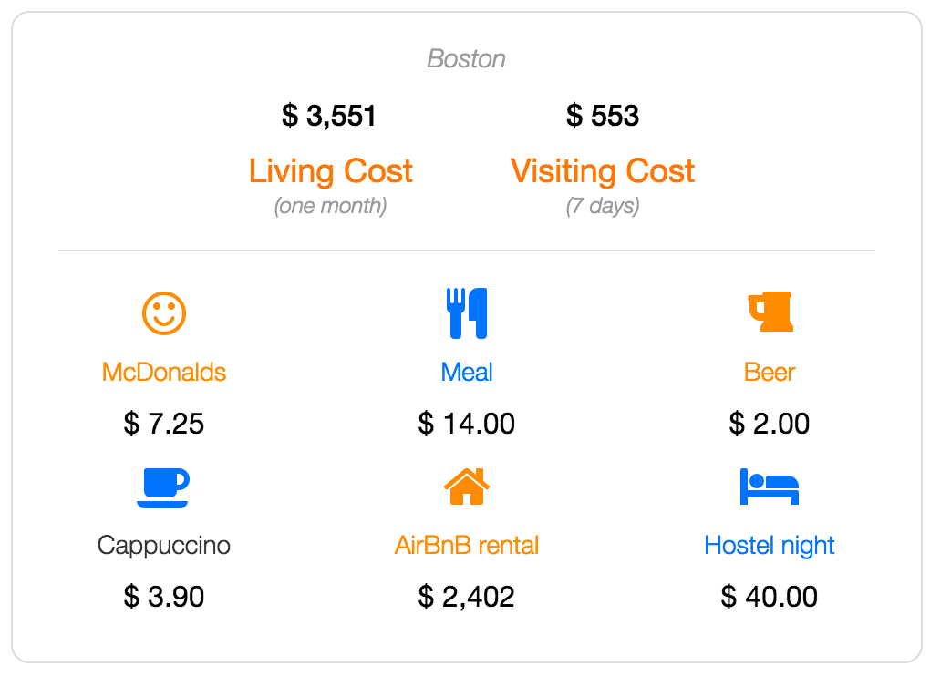 Boston cost of living and visiting data