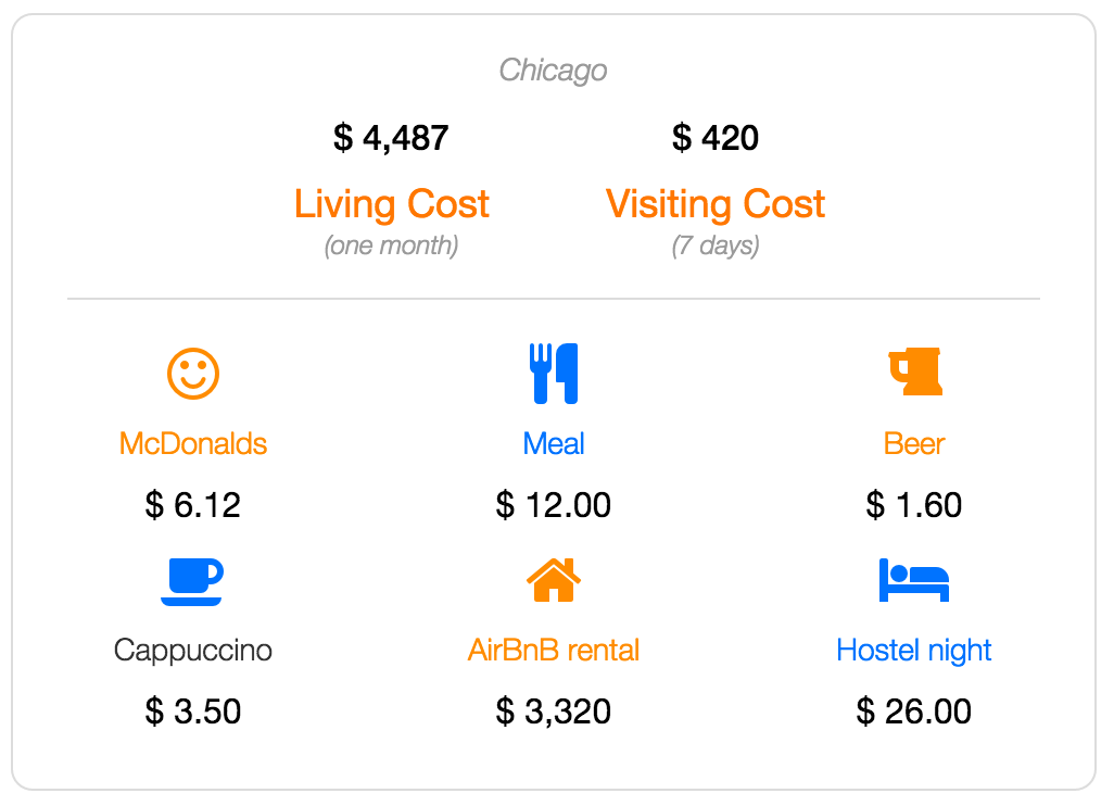 Chicago cost of living and visiting data