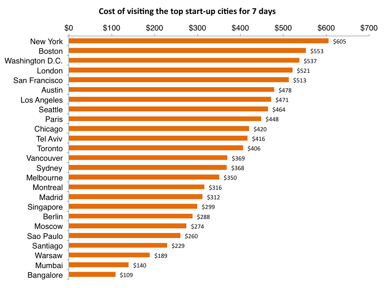 cost of visiting the best startup cities for one week