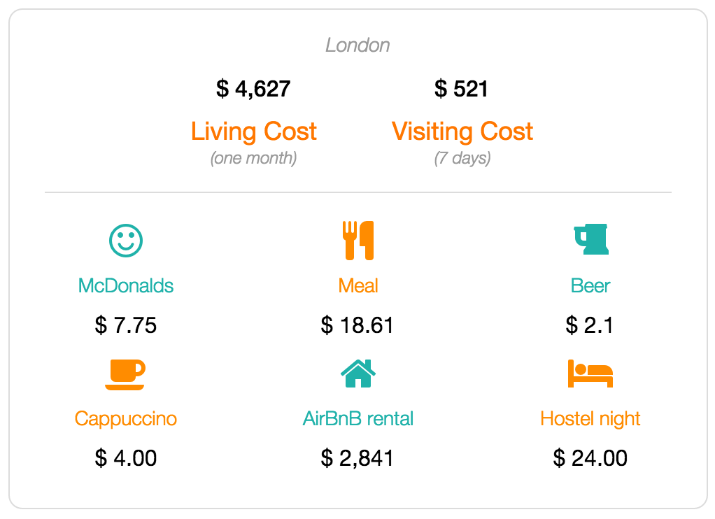 london cost of living and visiting data