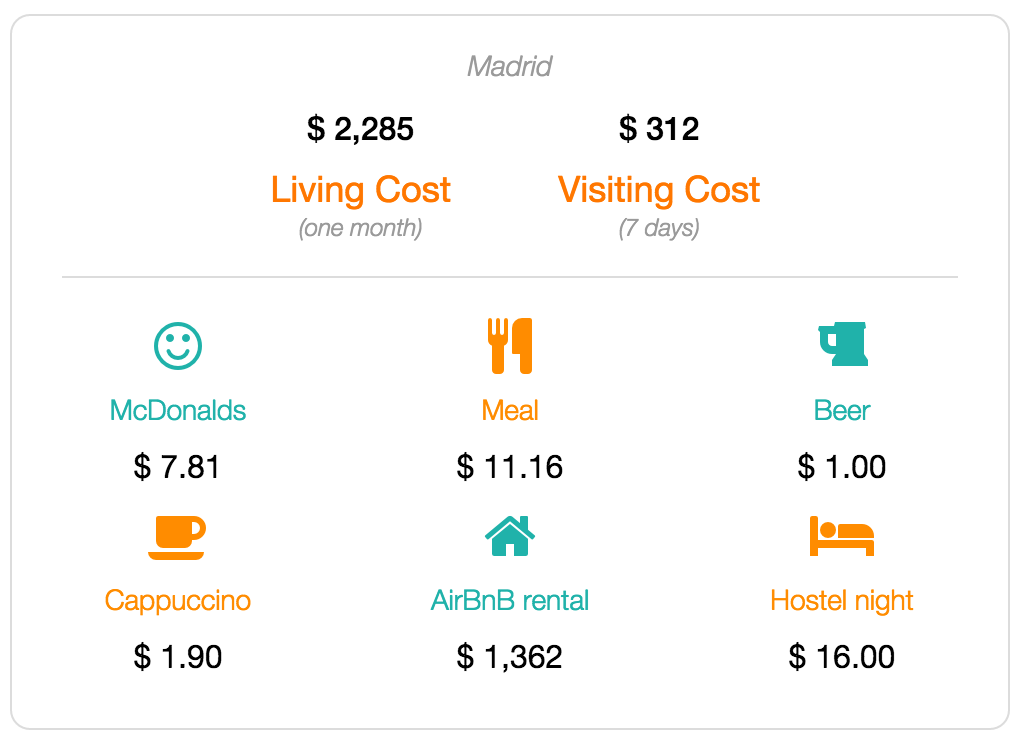 Madrid cost of living and visiting data