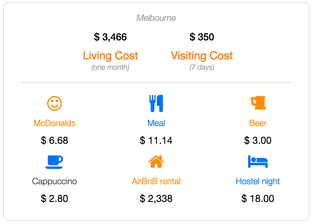 Melbourne cost of living and visiting data