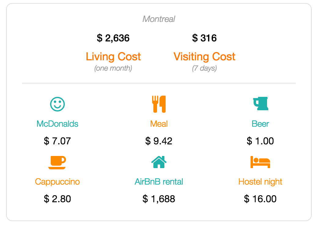 Montreal cost of living and visiting data