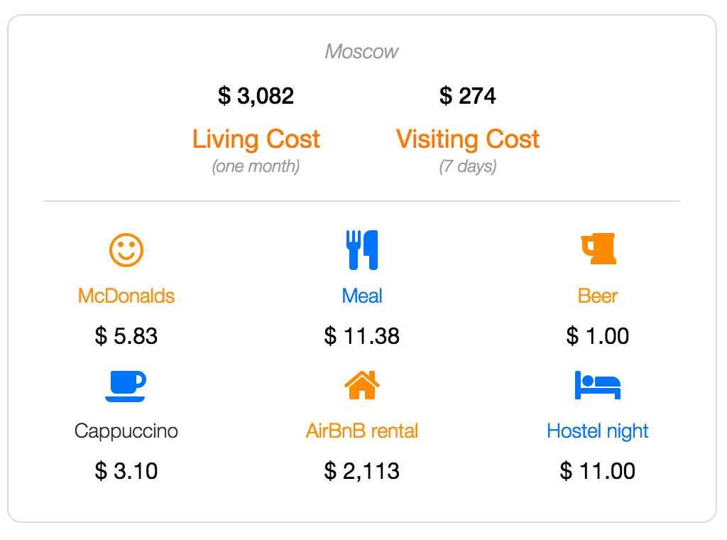 Moscow cost of living and visiting data