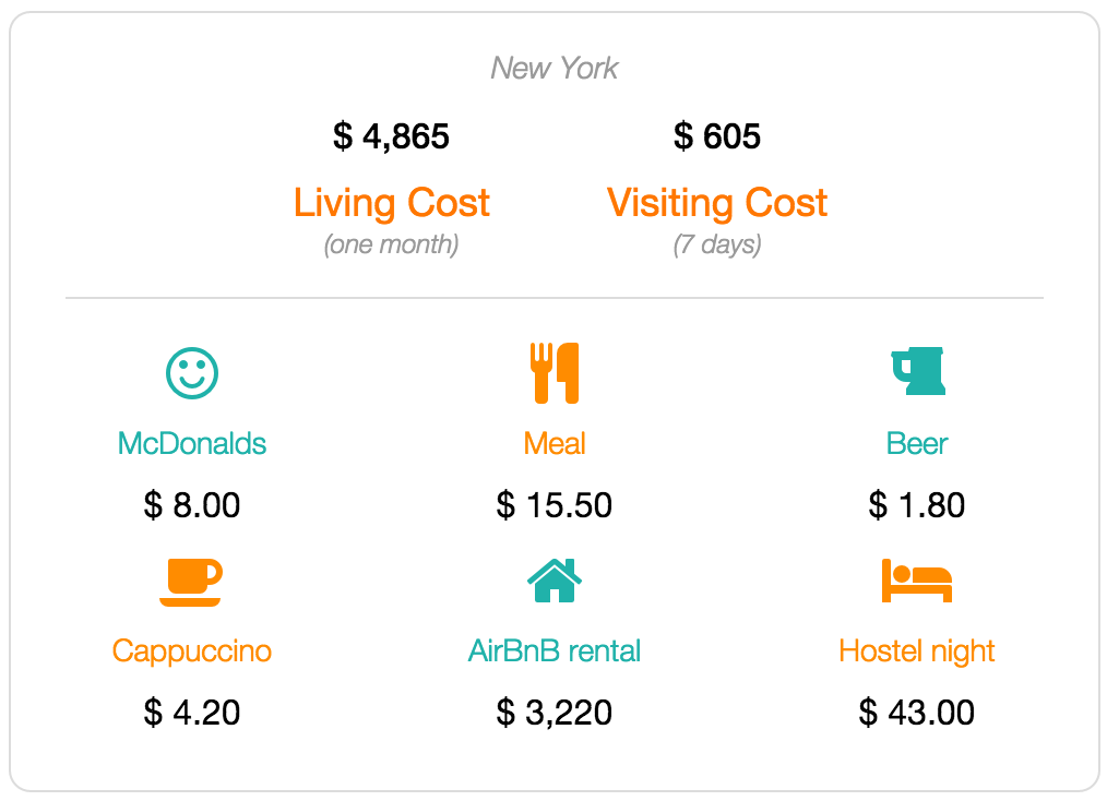 New York cost of living and visiting data