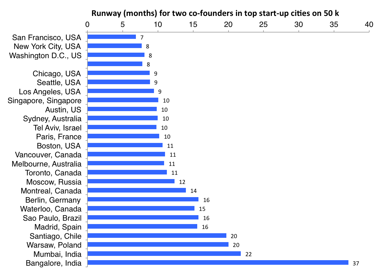 runway in months for each top startup city