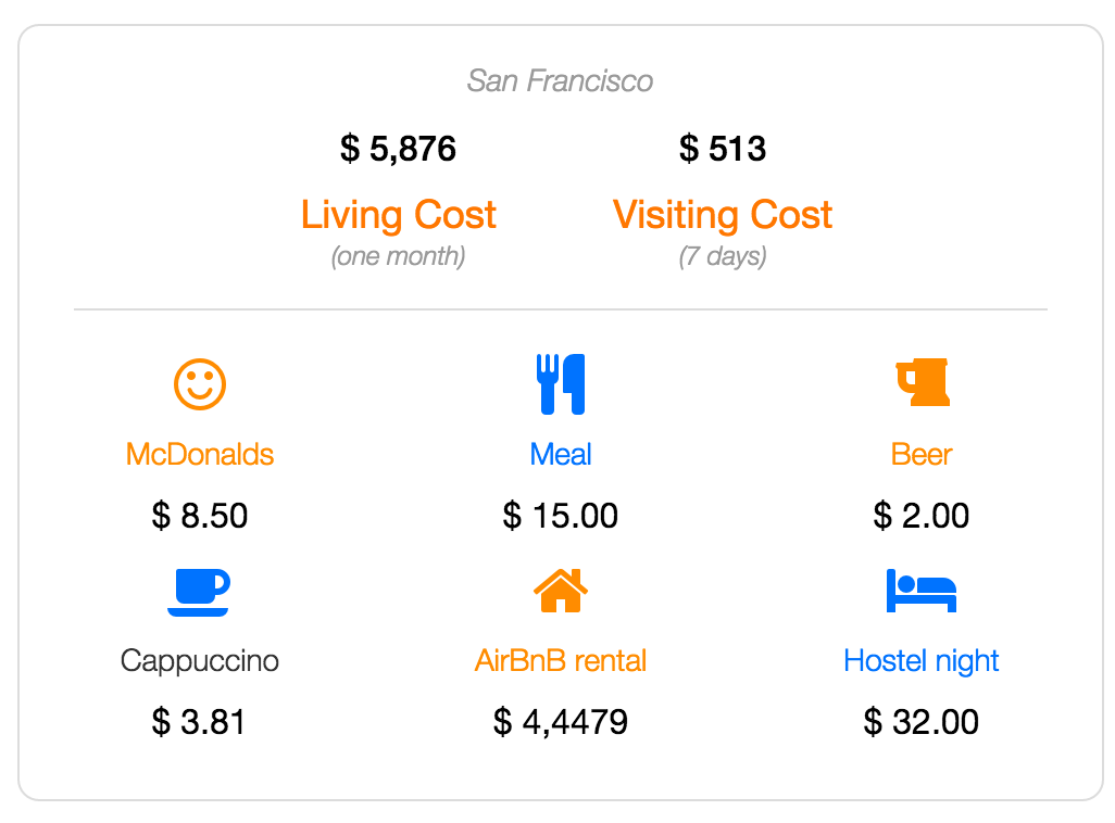 san francisco cost of living and visiting data