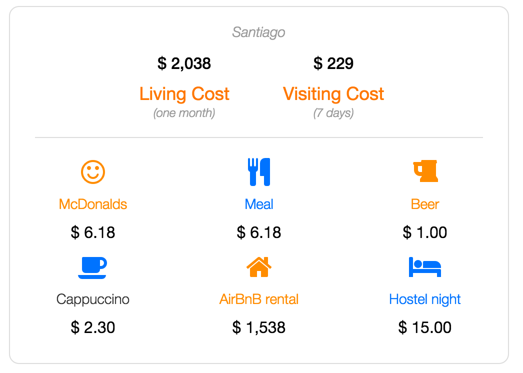 Santiago cost of living and visiting data
