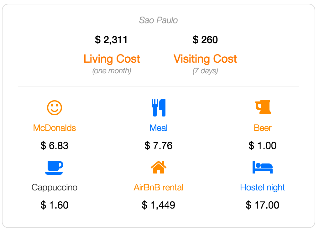Sao Paulo cost of living and visiting data
