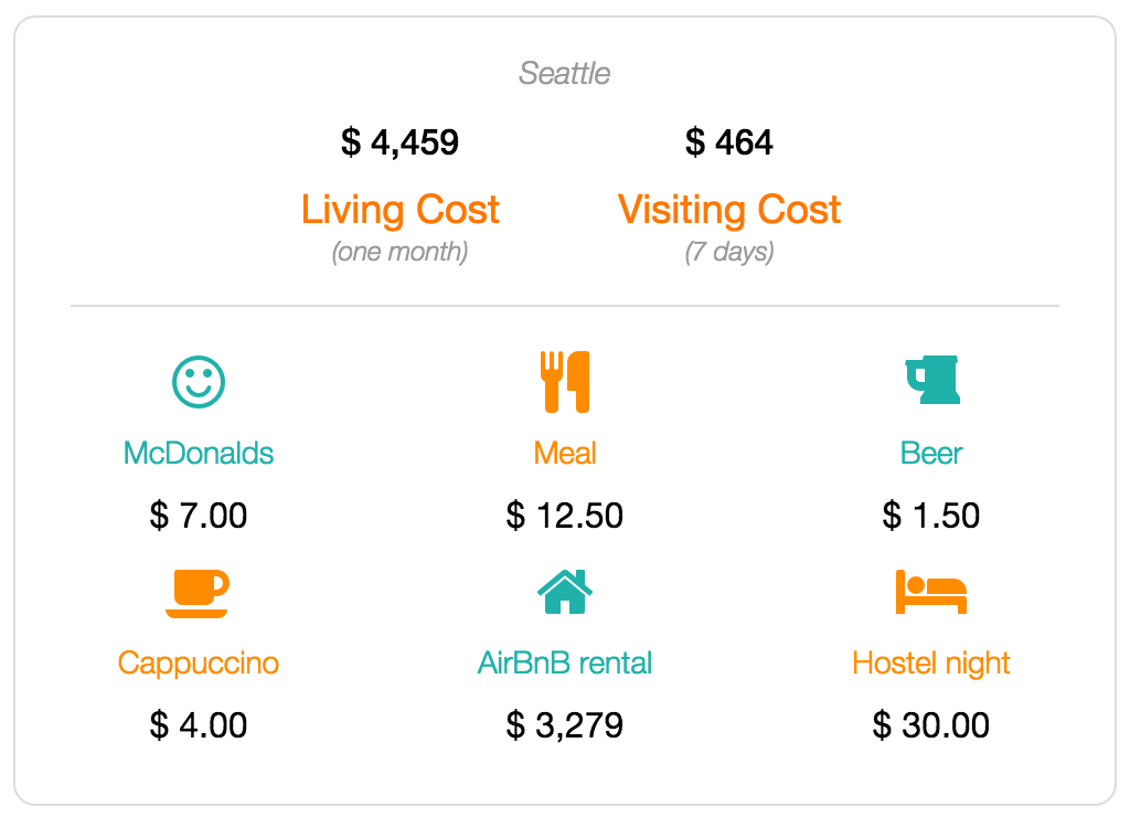 Seattle cost of living data