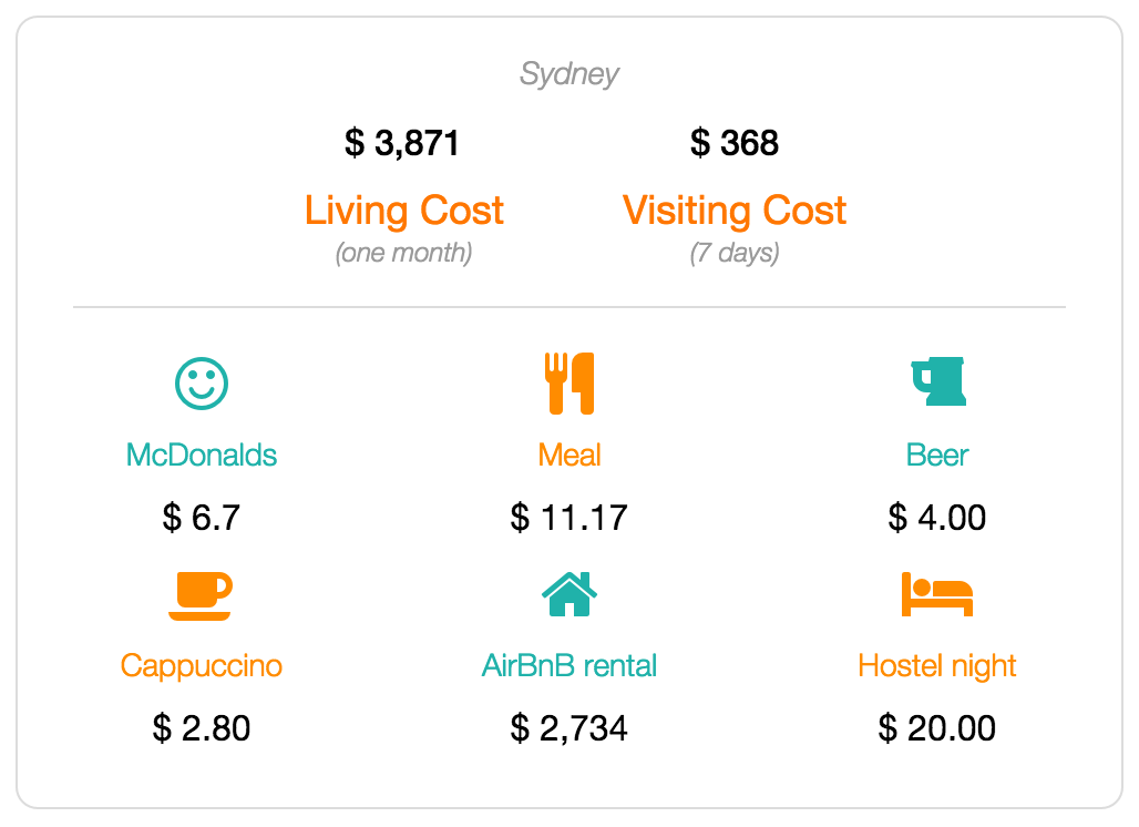 Sydney cost of living data