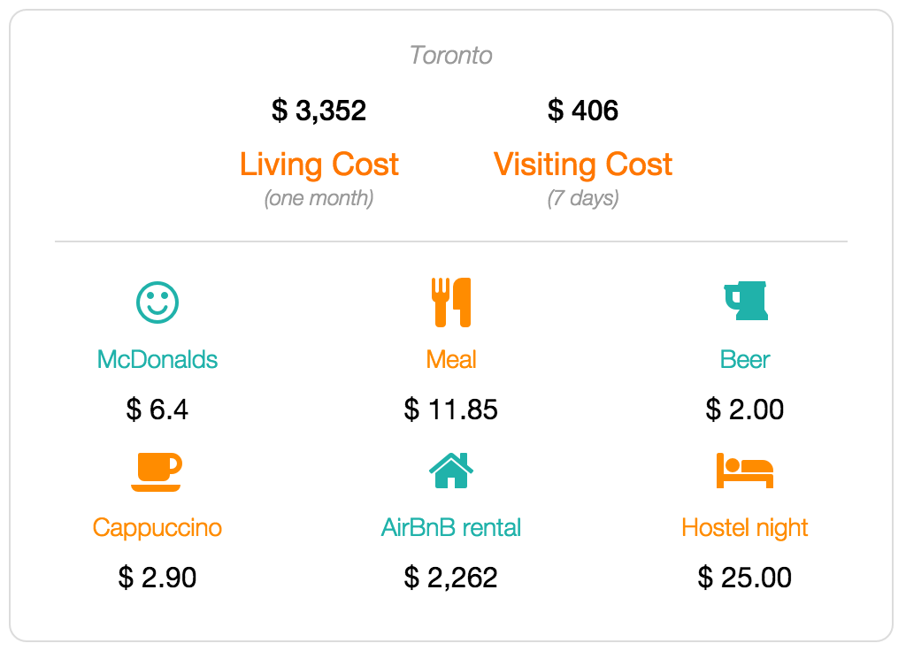 Toronto cost of living and visiting data