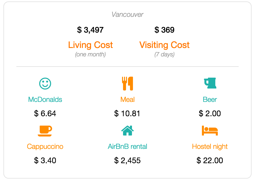 Vancouver cost of living and visiting data