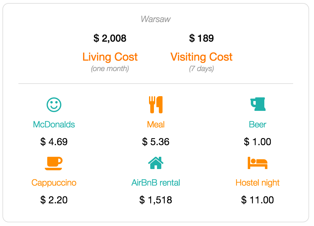 Warsaw cost of living and visiting data