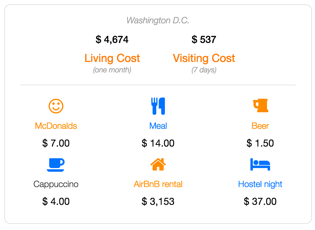 washington cost of living and visiting data