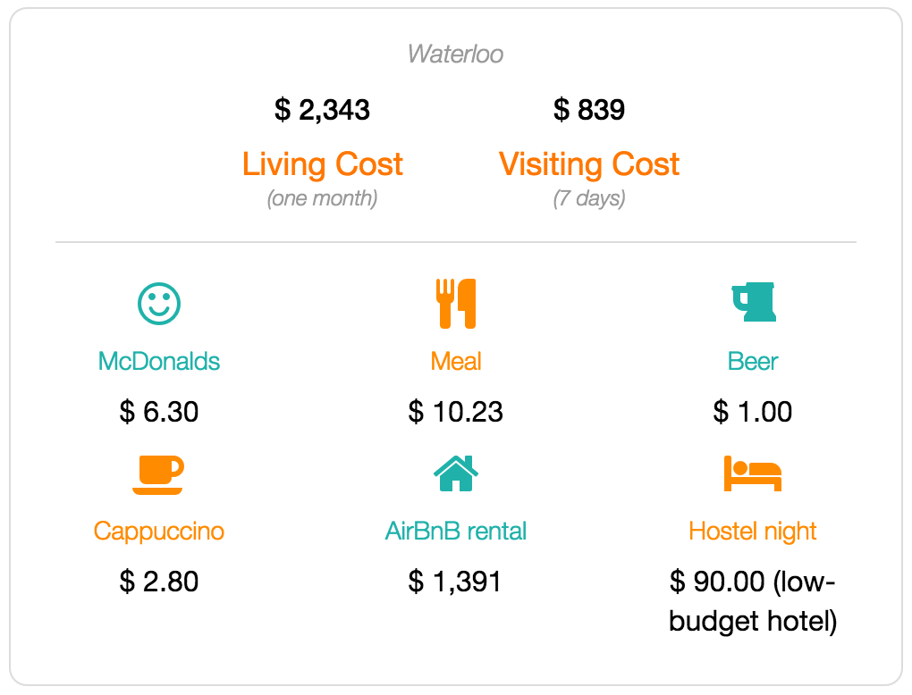 Waterloo cost of living and visiting data