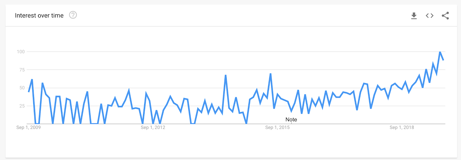 """""""web scraping legal"""" on Google trends"""