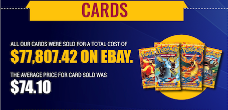 which were sold for a total cost of CAD $77,807.42 on eBay. | Pokemon cards worth?